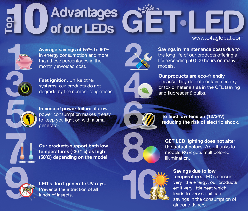 What are the advantages of LED lamps? 35